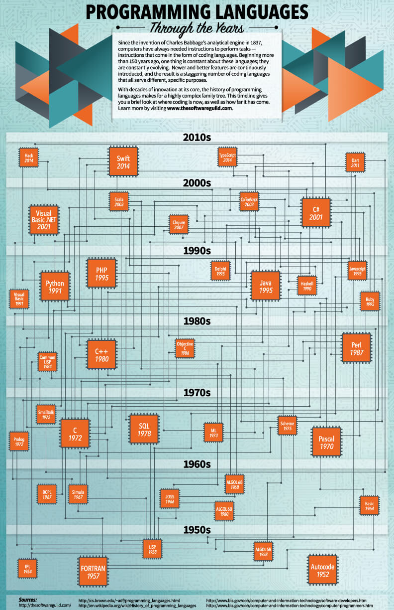 programming language by decades Over the ensuing decades, fortran became the most often used language for  scientific and technical computing fortran is still in use today.