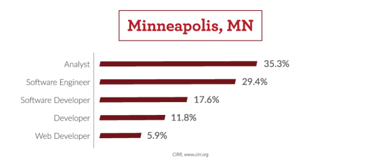 What Were the Most Frequent Job Titles for Graduates in Minneapolis?